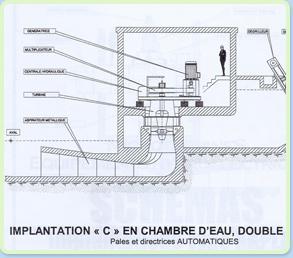 Turbine hydroelectrique kaplan au moulin à eau près de Paris
